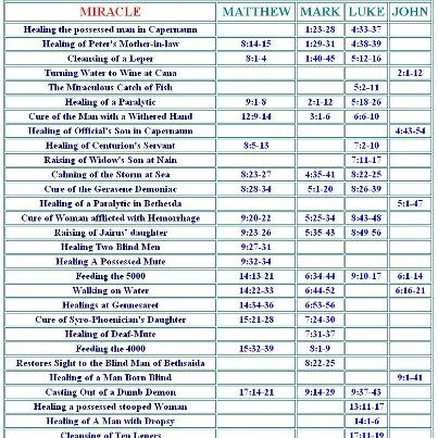 Scripture Reference: All the Miracles of Jesus in chronological order