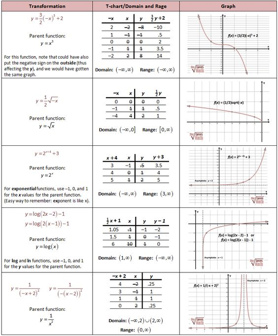 transformations of quadratic functions worksheet worksheets tutsstar thousands of printable. Black Bedroom Furniture Sets. Home Design Ideas