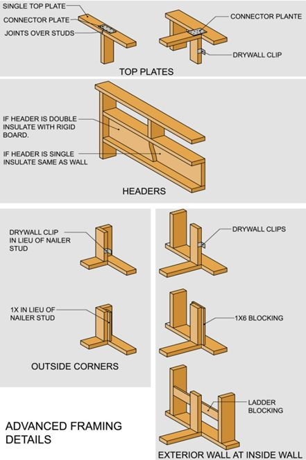 Advanced Framing Details | Credit: RDL Architects