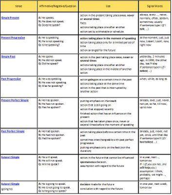 speaking chart tense speaking english tense english verb english ...