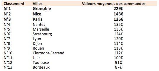 E-commerce: les villes françaises où l'on dépense le plus en 2014