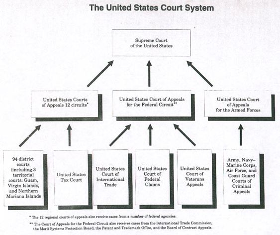 checkpoint court system structure i Court system structure checkpoint ii missouri state court systems vs texas state court systems cjs 220 (2 pages | 781 words) the states of the united states have individual and unique governments with many similarities.