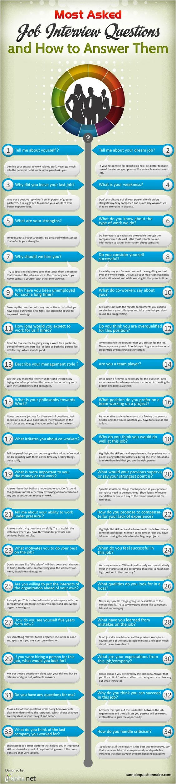 How to Answer the Most Common Job Interview Questions Like a Boss ...