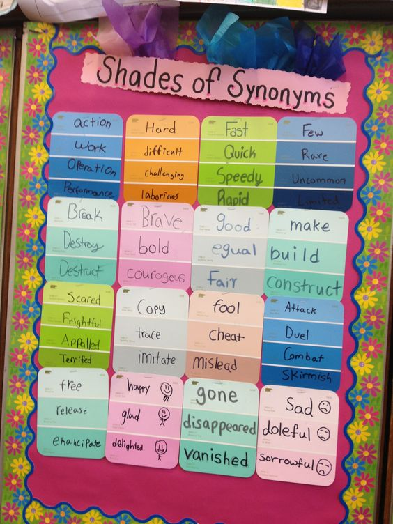 5th grade ESL word wall. Lexical array to demonstrate shades of meaning using synonyms. (Use paint chips from Home Depot)  students love creating these!