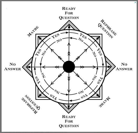 Image Result For Pendulum Boards Printable Answer Dowsing Chart Pendulum Pendulum Board