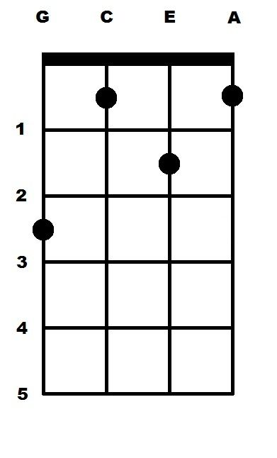Ukulele ukulele chords major : Pinterest • The world's catalog of ideas