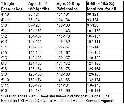 Average Weight Chart Healthy Weight Charts Weight Charts Ideal Body Weight