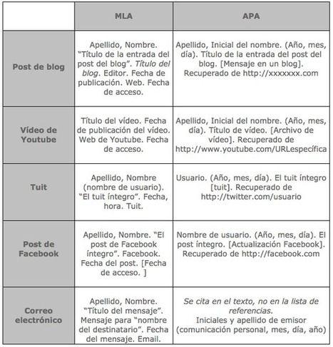Nuevos Modelos de Citas y Referencias APA 2016 | LabTIC - Tecnología y Educación…