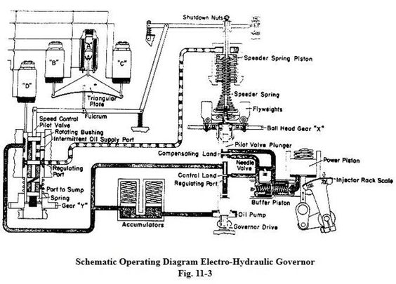 woodward type pg locomotive governor schematic