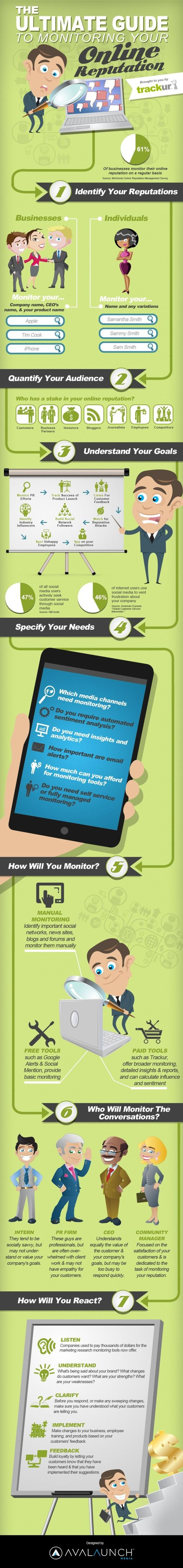 The Ultimate Guide To Monitoring Your Online Reputation #infographic #smm #socialmedia #fb #in #onlinereputation