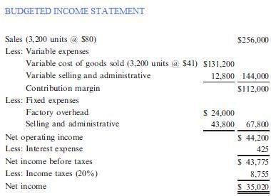 Budgeted Income Statement  Projects To Try