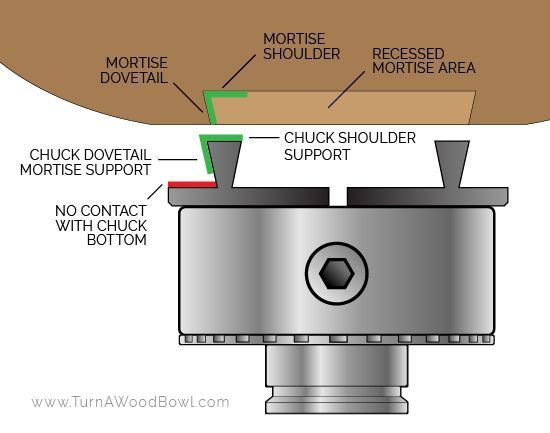 Mortise Labeled With Four Jaw Chuck Graphic Wood Turning Projects Wood Turning Wood Turning Lathe