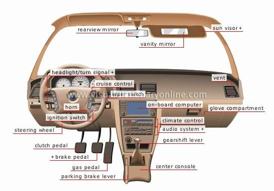Labeled Car Dashboard Diagram Audio System Car Car Interior