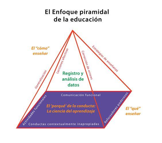 ¿Qué es el Enfoque Piramidal de la Educación?