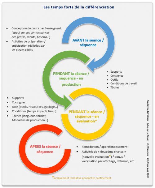 Les 4 Temps De La Differenciation Pedagogique Slt Differenciation Pedagogique Formation De Formateur Organisation Du Travail