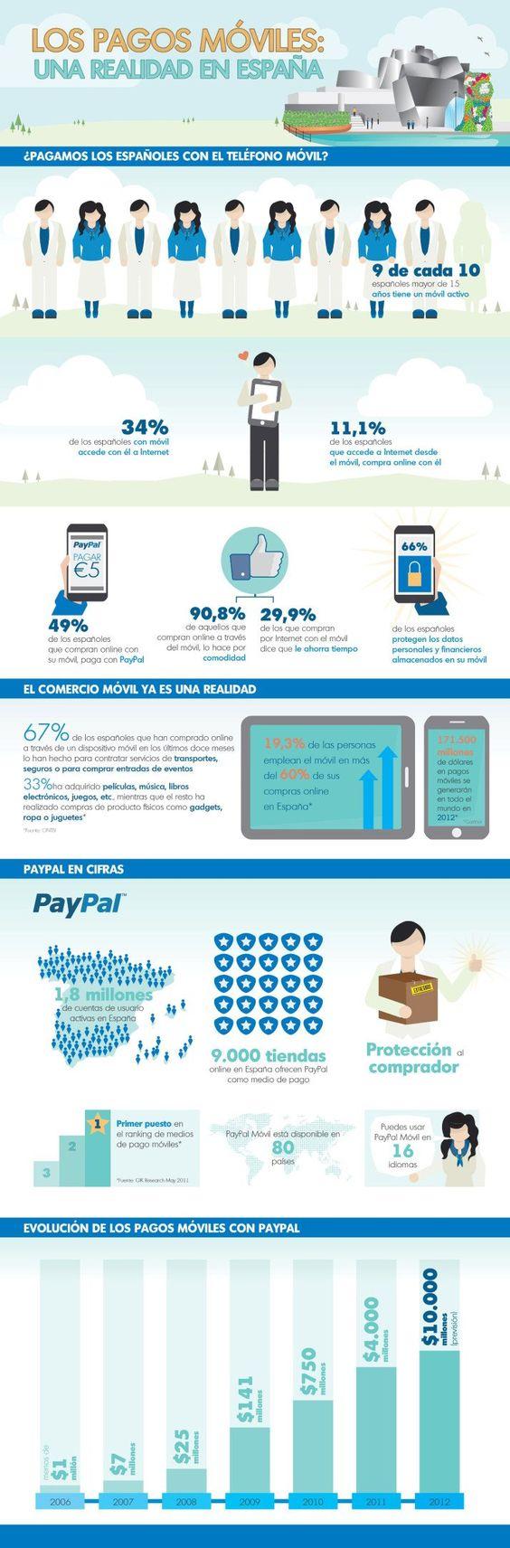 Los pagos móviles: Una realidad en España #infografia #infographic #internet