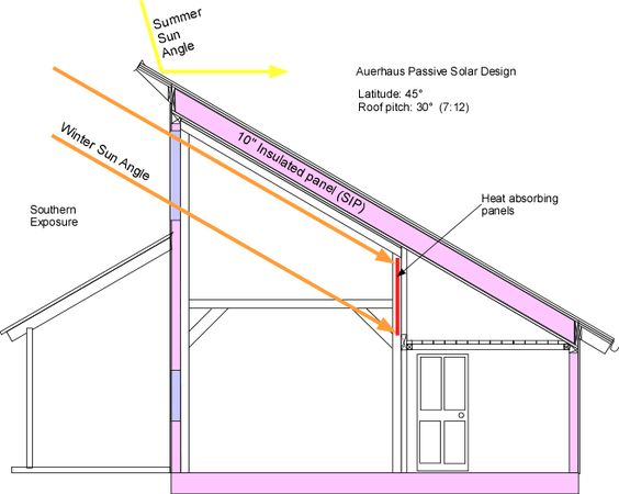 Passive Solar Solar And Solar House On Pinterest