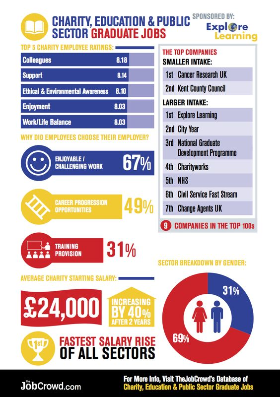 Education careers: an infographic.