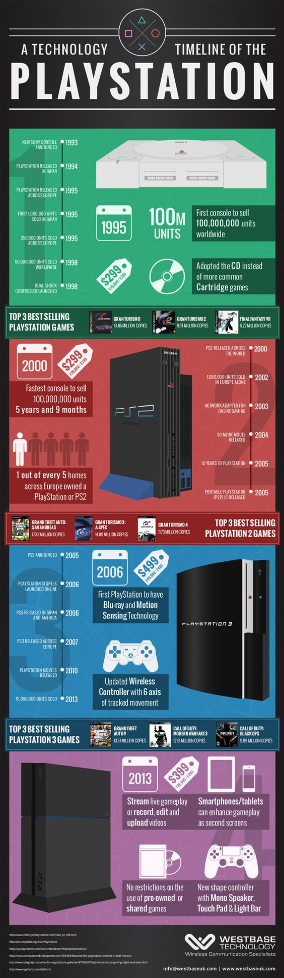 PS4 Infographic: A Technology Timeline Of The Sony PlayStation video Games Consoles including PS1 PS2 PS3 and PS4