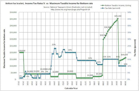 Historical Income Tax Rates for the Top Tax Bracket \u2014 with Charts