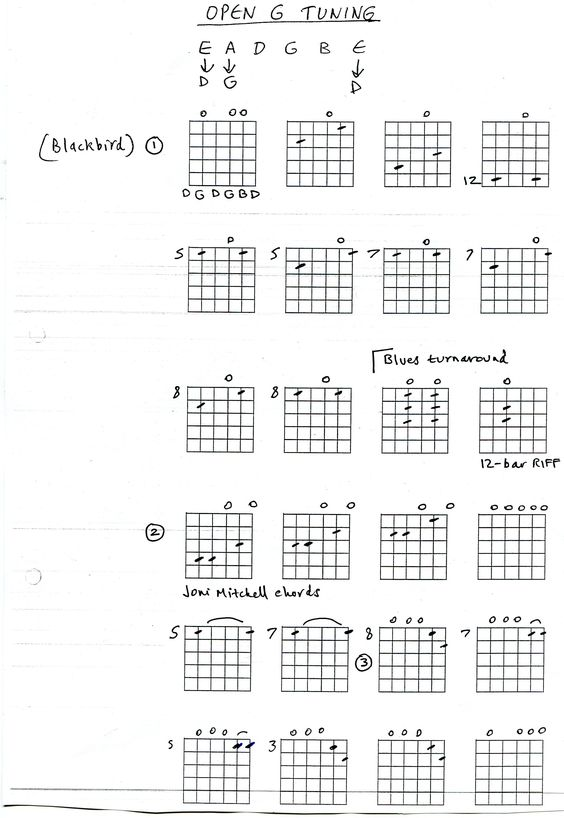 Banjo banjo tabs open g : Pinterest • The world's catalog of ideas