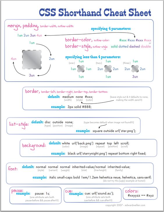 CSS Architectures New Best Practices - new approach to css resets - new blueprint css cheat sheet