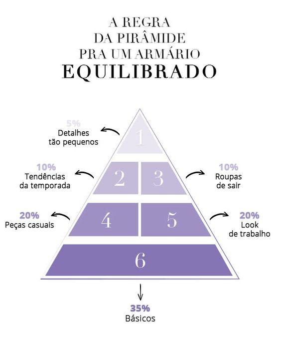 piramide guarda roupa: