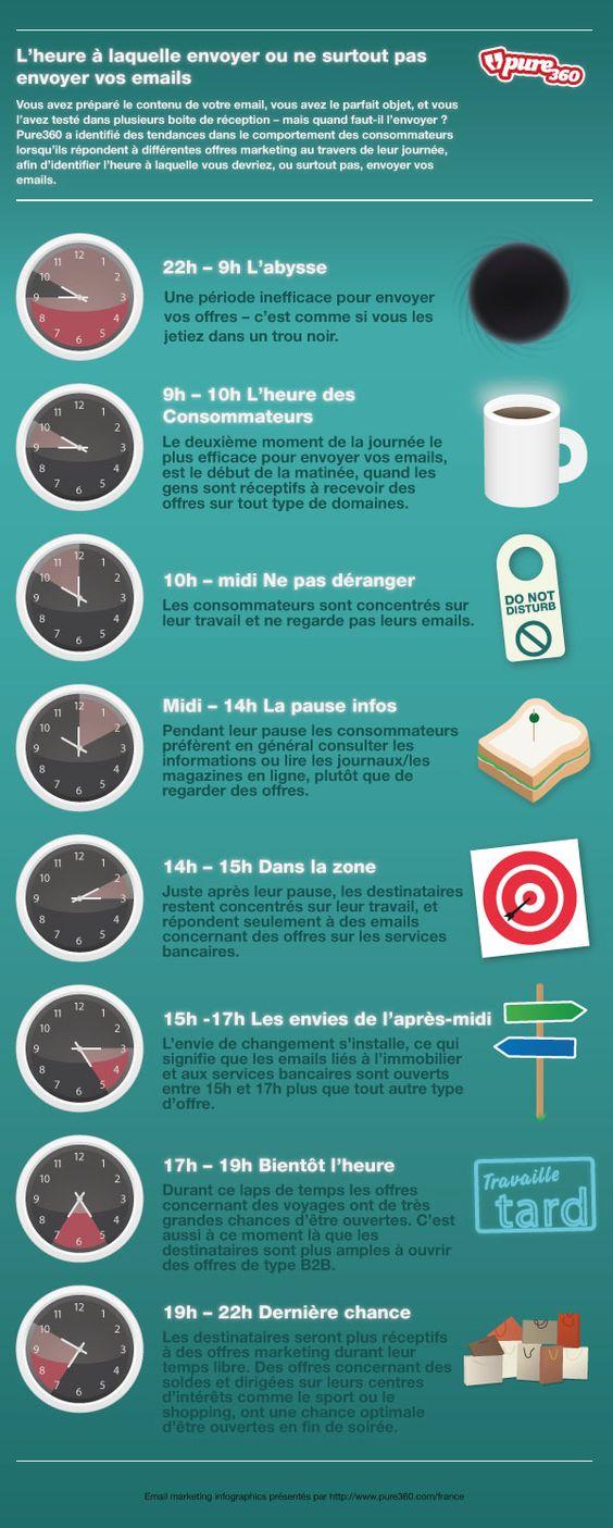 [Infographie] A quelle heure envoyer (ou pas) vos e-mails ? - L'Echo Touristique