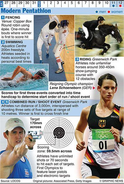 Credit: Graphic News Ltd Modern Pentathlon