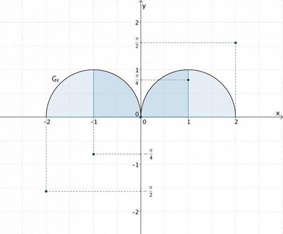 Halbkreise, Integralfunktion F skizzieren - Grafik 1