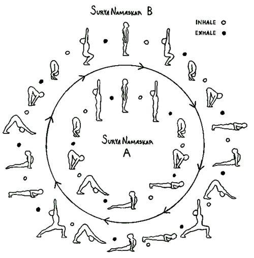 "Sun Salutations - lit. ""salute to the sun"" (Surya Namaskara)"