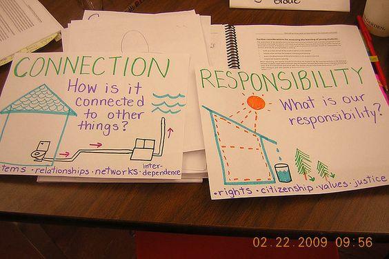 key concepts: Ib Ideas, Pyp Display, Poster Ideas, Pyp Ideas, Teaching Ideas, Ibpyp, Photo