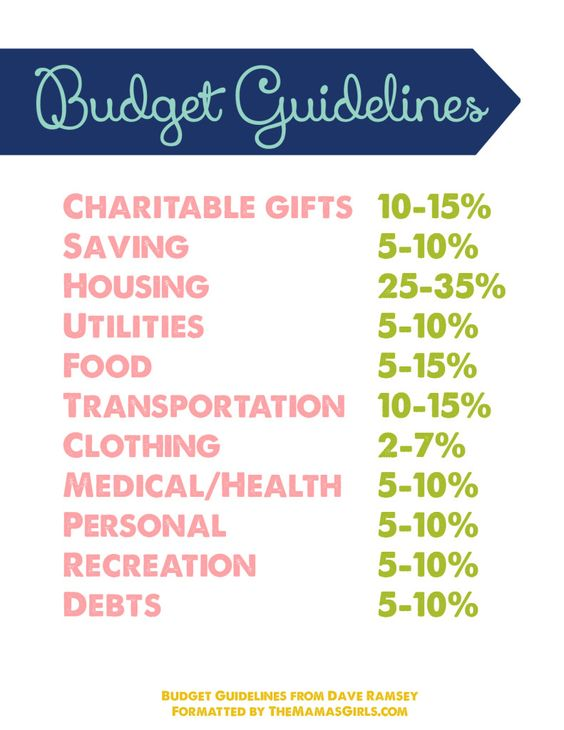 Budget Guidelines Free Printable | Dave ramsey house, Dave ramsey ...