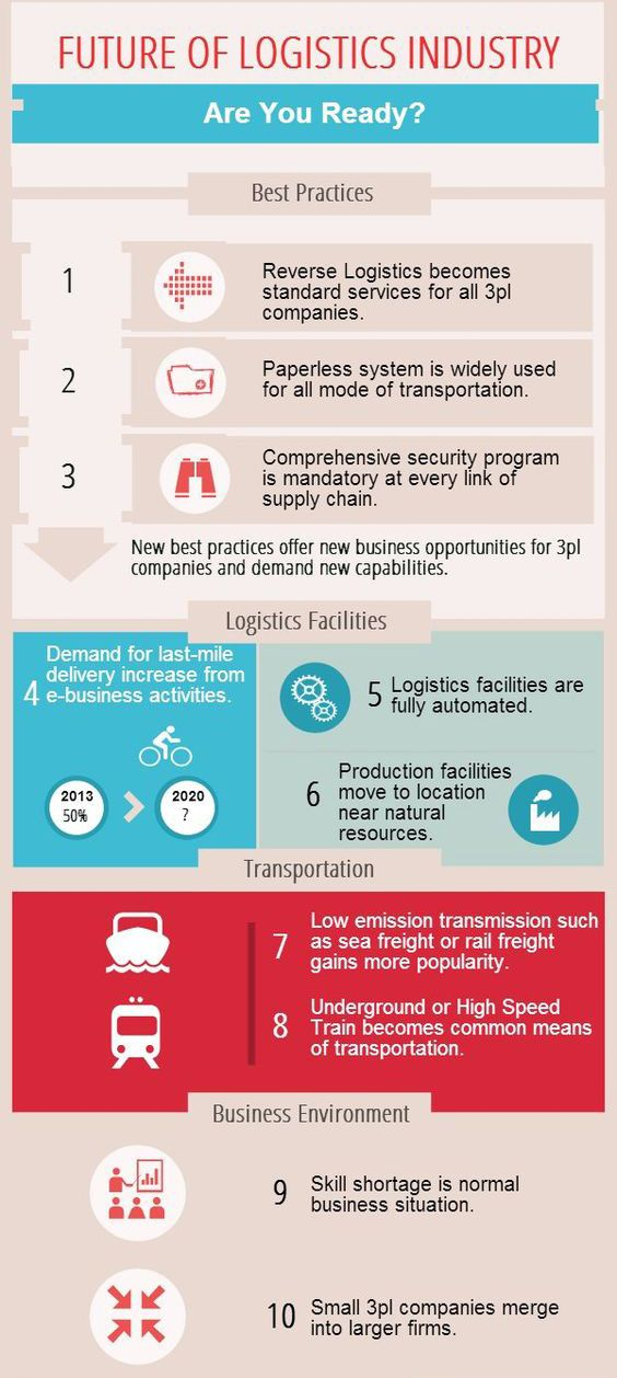 Are You Ready For Future Logistics Read 10 Best Practices Of Future Logistics Logistics Logistics Industry Freight Forwarding Companies