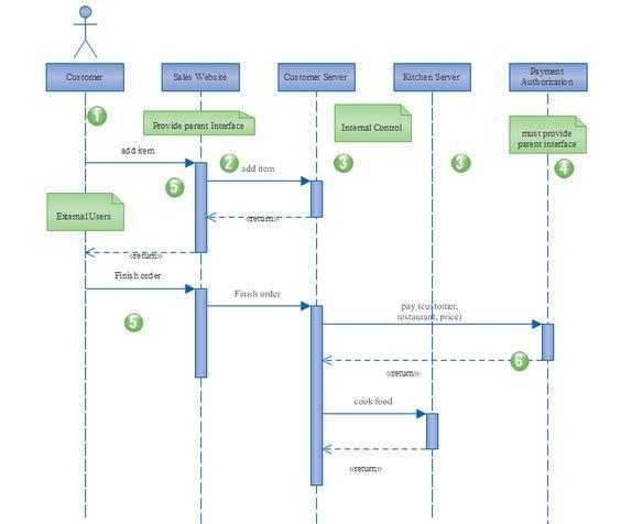 Website Uml Sequence  Uml Diagram    Diagram Sequence