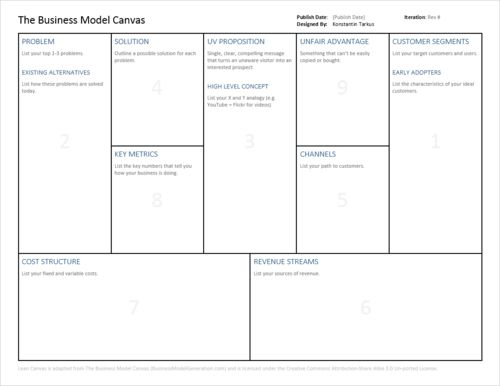 Free Business Model Canvas Template For Powerpoint  Bpm