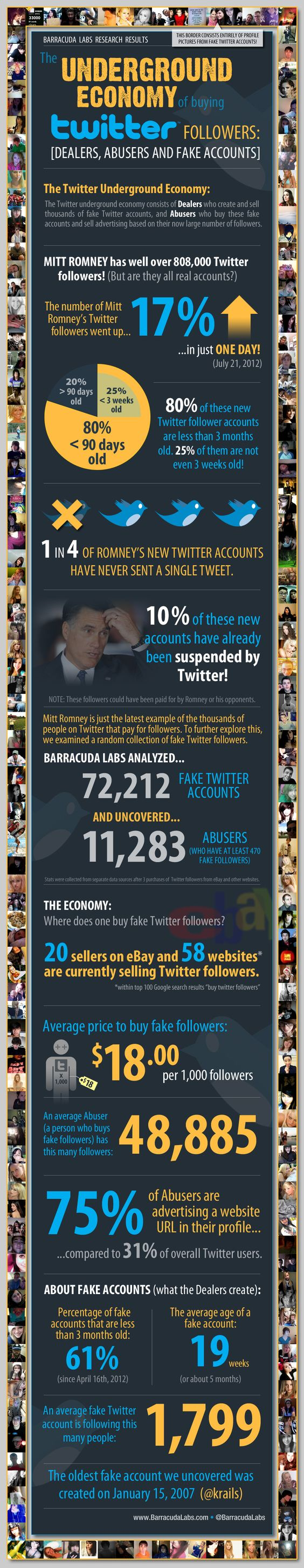 Infographic : timeline of Romney buying fake twitter followers- has bought 25%- 17% in just one day. Amazing how his campaign thinks the electorate is ignorant.