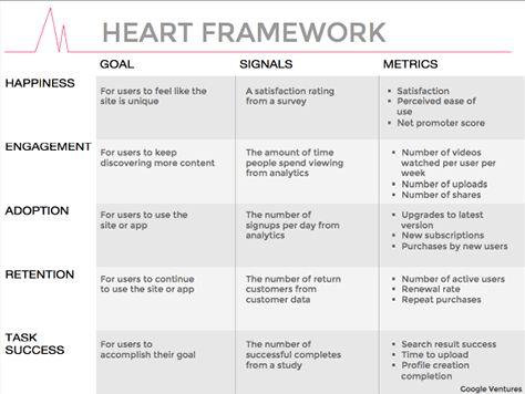 Google's HEART framework / Pamela Pavliscak