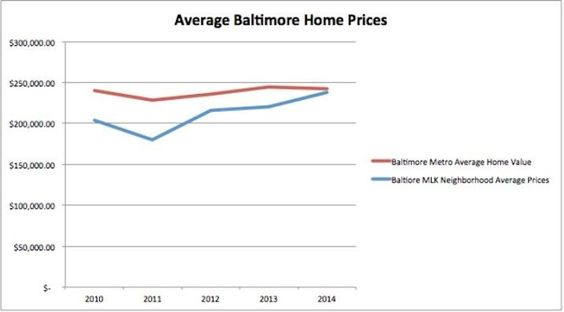 A sample of recent housing data from 2010-2014 suggests that trends are shifting for neighborhoods around MLK streets, such as in in Baltimore.   #MLK #MartinLutherKing #holiday #economics #Baltimore #Bmore #midatlantic #neighborhoods #infrastructure #design #streets #homes #homeprices #homebuying