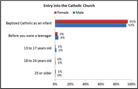 In the Catholic tradition, people were often baptized as infants. How does this differ from other Christian denominations, for example, the Baptists?