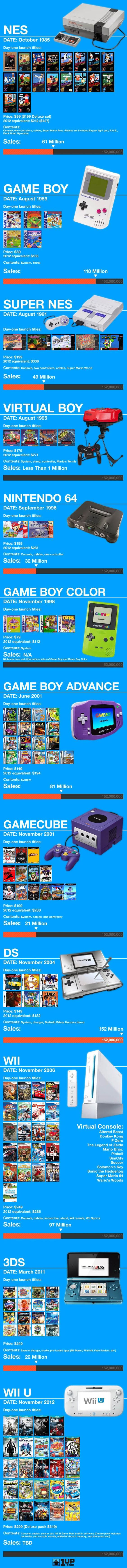 Nintendo through the years // I should print this out for The Horde for Christmas. E's obsessed with nintendo. I think E's gonna turn into Black Nerd--Andre Meadow/BlackNerdComedy on youtube--when E grows up. I hope E ops for Mutt Nerd or Queer Nerd :D -pixypi