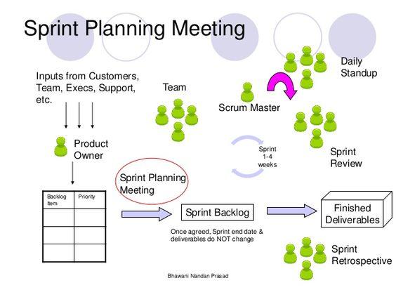 Image Result For Sprint Planning  Business