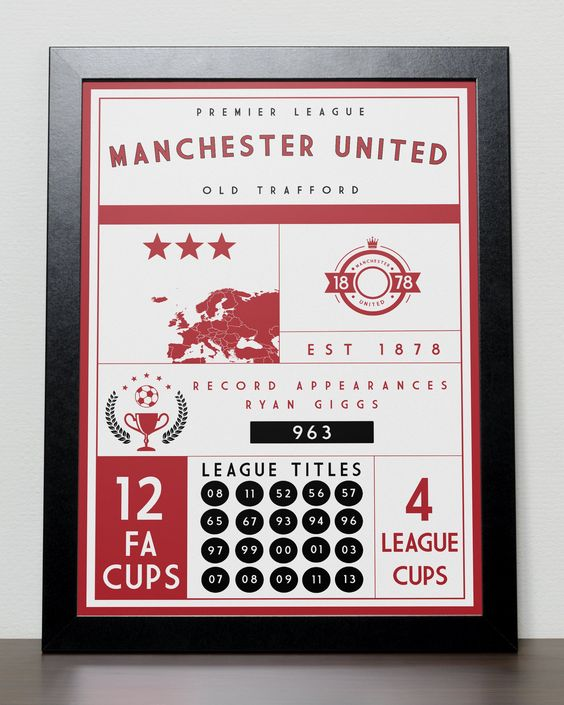 Manchester United FC Statistics Poster MUFC. Statistical poster for ...