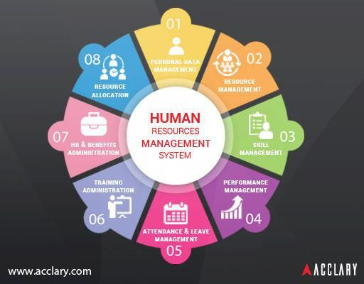 Hrms Human Resource Management System Is A Combination Of Systems And Process That Co Human Resource Management System Human Resources Human Resources Career