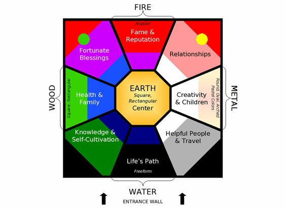 Feng Shui 101 Getting Started With The Basics Bagua Map How To Feng Shui Your Home Feng Shui