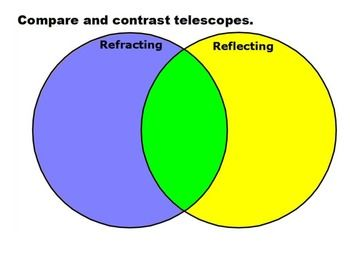 Venn diagram optical telescopes for activinspire types Types of contrast