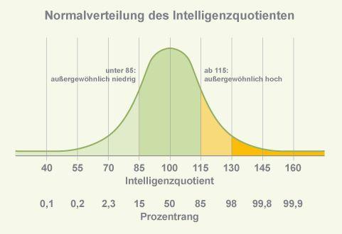 Normalverteilung des Intelligenzquotienten