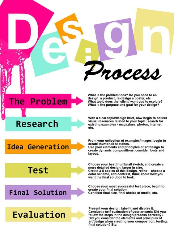 design process essay Free interior design papers, essays this concept is appropriate for interior design, which is the art or process of designing an interior space.