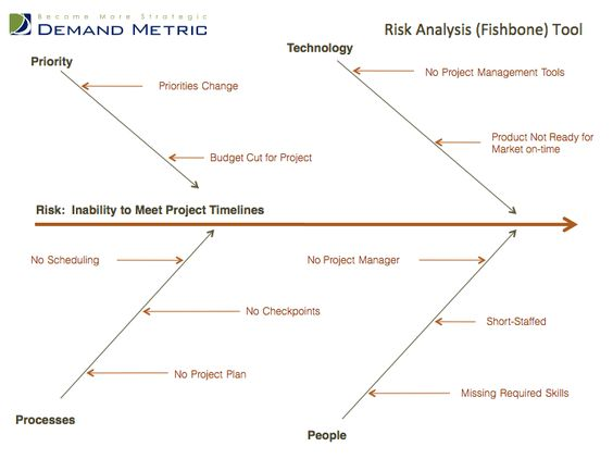 Risk Analysis Fishbone Template A rootcause analysis tool or – Template for Root Cause Analysis