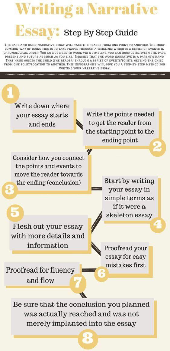 Essay Tip Essayyoda Usa Cheap Study Student University School Expert Howto Blog Inspiration Narrative Writing Tips For College Students